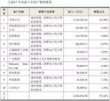 全球第一大PCB厂鹏鼎控股首登A股