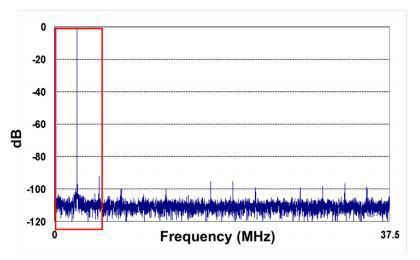 如何观察噪声频谱密度及选择最合适的转换器