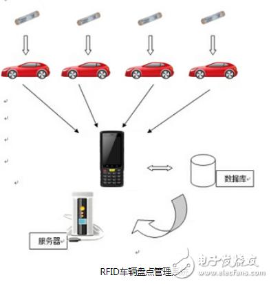 关于RFID车辆盘点管理软件系统的简单剖析