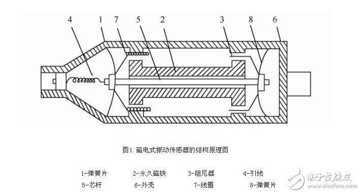 磁电式传感器结构图分析 各种磁电式传感器介绍
