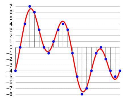 高分辨率音频是否有必要 影响音质的因素有哪些