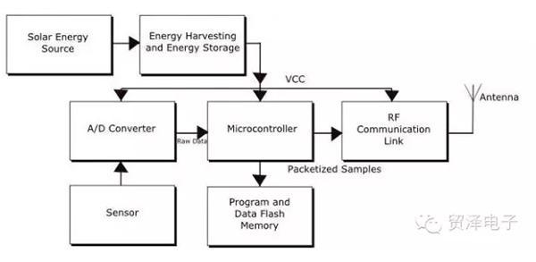 太阳能系统中的高效前端接口设计方案