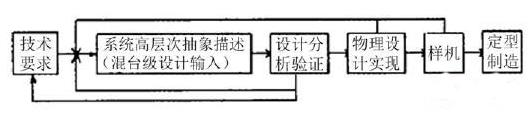 一文弄懂电路设计中合理应用EDA软件
