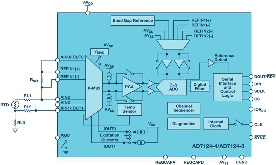 温度测量系统对ADC和系统的要求是什么?