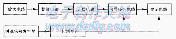 电子小信号数字频率计的设计与制作