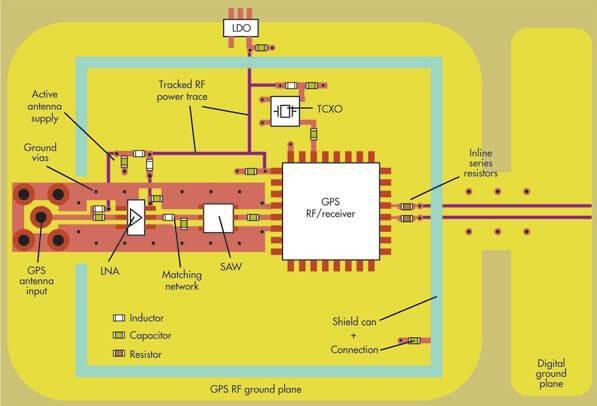 RF印刷電路板的設計布局及建議