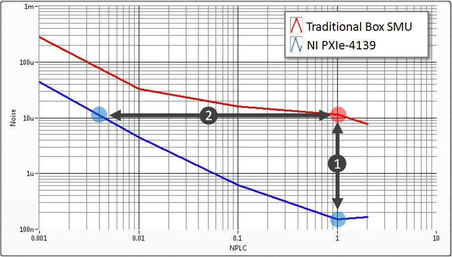 使用NI PXI源测量单元开发高通道数解决方案