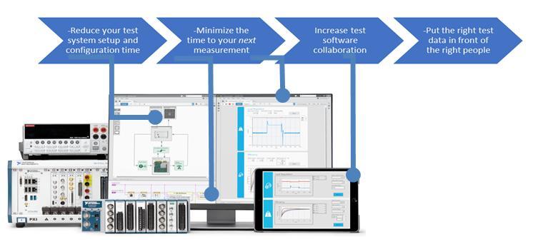 如何使用LabVIEW NXG解决四个工程设计组织挑战