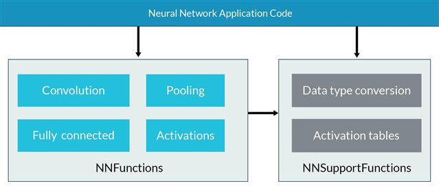 CMSIS-NN內核的神經網絡提升微控制器的性能