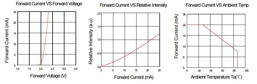 LED限流电阻设计的计算步骤和注意细节