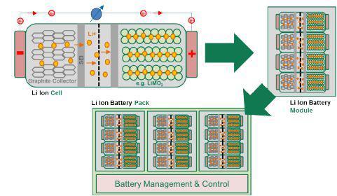 電力傳動的電路保護特殊要求及主要的大功率應用