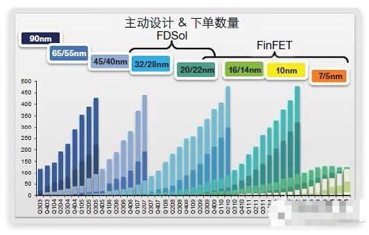 淺談FinFET存儲器的缺陷修復和測試算法