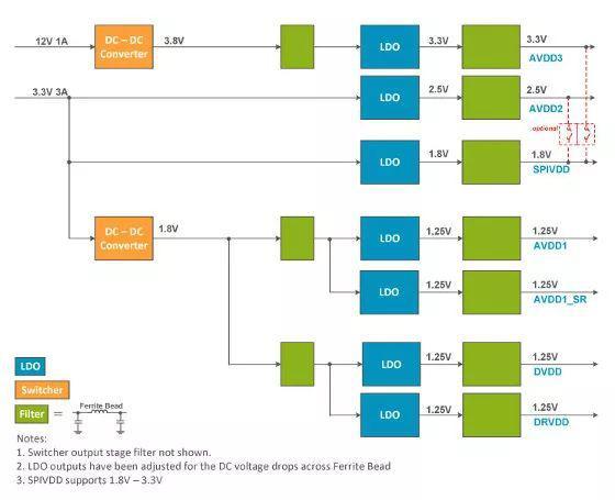 GSPS ADC与DC-DC转换器搭配改善系统能