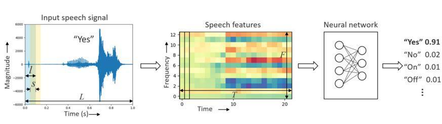 在Cortex-M处理器上完成关键词识别所面临的...