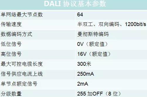 照明照明控制系统中DALI总线调试方法