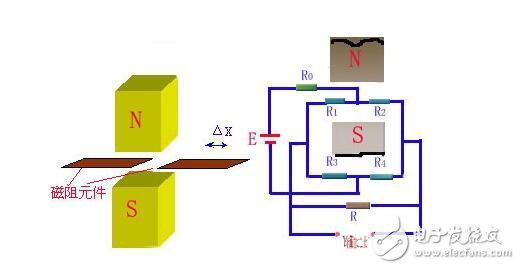 图中的磁路系统由圆柱形永久磁铁和极掌、圆筒形磁轭及空气隙组成。气隙中的磁场均匀分布,测量线圈绕在筒形骨架上,经膜片弹簧悬挂于气隙磁场中。 当线圈与磁铁间有相对运动时,线圈中产生的感应电势e为 式中 B气隙磁通密度(T); l气隙磁场中有效匝数为W的线圈总长度(m)为l=laW(la为每匝线圈的平均长度) v线圈与磁铁沿轴线方向的相对运动速度(ms-1)。 当传感器的结构确定后,式(5-2)中B、la、W都为常数,感应电势e仅与相对速度v有关。传感器的灵敏度为 为提高灵敏度,应选用具有磁能积较大