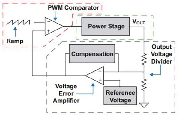 DC-DC技术组合提升效率和功率转换密度的解决方案