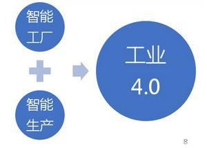 工业4.0与智能制造之间存在着怎样的发展关系