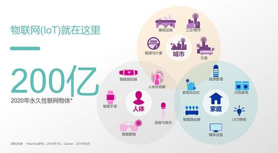 NB-IoT与eMTC技术在智慧生活中的应用