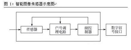 智能图像传感器的<B style='color:black;background-color:#ffff66'>时时彩计划</B>及发展现状与趋势