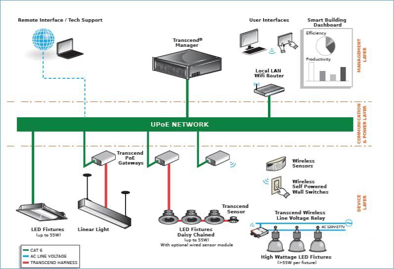 智能LED照明网络在智能建筑和信息技术领域的应用