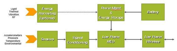 超省电型应用设备中的电源管理设计