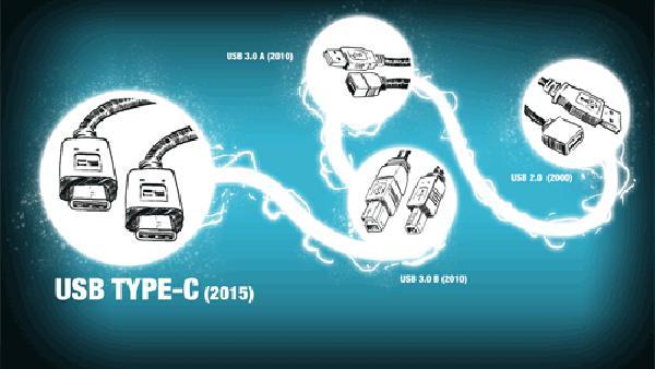 USB Type-C技术在多方面的应用
