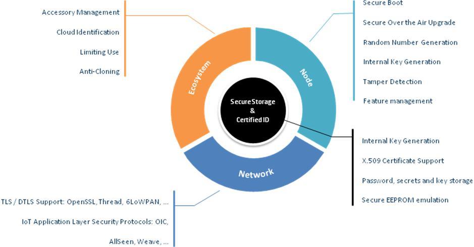 嵌入式系统设计缺陷暴露 物联网安全如何保证?