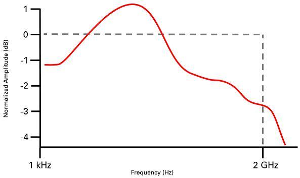 示波器容易被忽略的3个关键参数