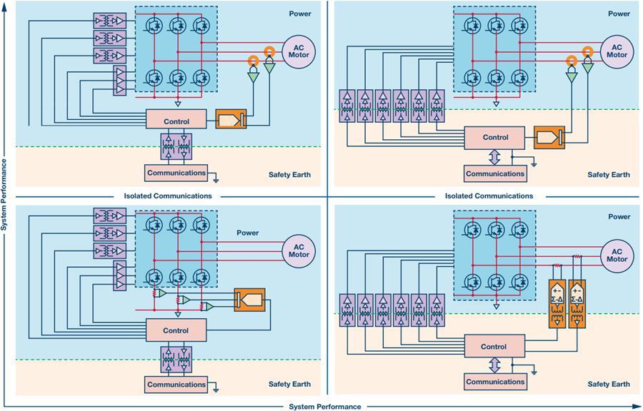 栅极驱动和电流检测的隔离技术