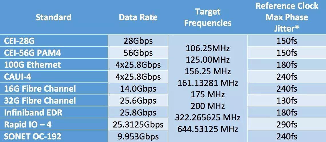 有源时钟振荡器可有效降低通信应用开发风险的应用