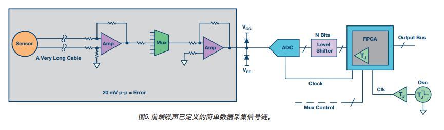 高速模数转换器信号链内部导致不精确性误差的原因分析