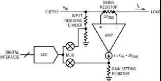 电动汽车监视和控制功耗技巧 电动汽车电源控制和遥测方案分析
