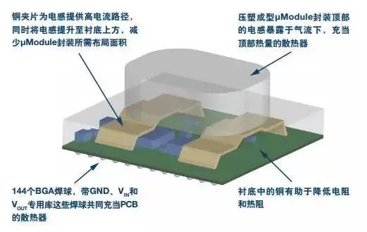 PCB上的DC-DC转换器封装的散热方式介绍