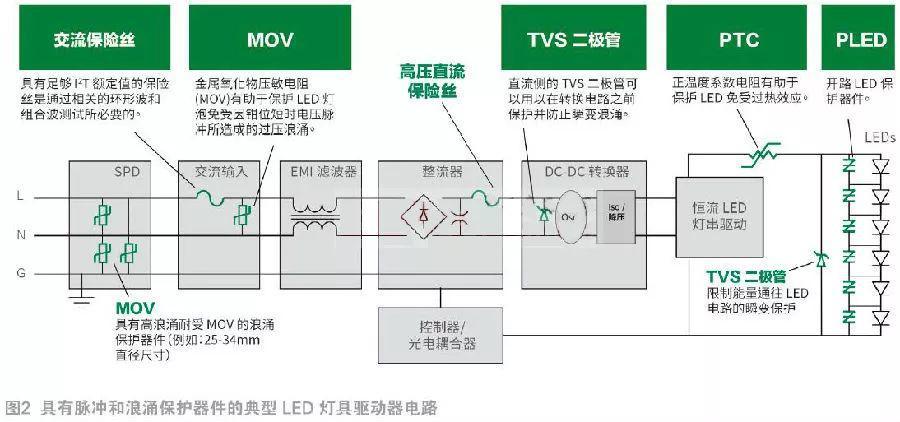 室内LED灯具保护电路设计的要求与注意事项