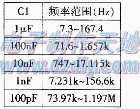 74HCU04组成的多种波形信号发生器