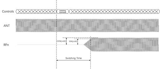 開關時間、諧波、互調失真測試的基本介紹