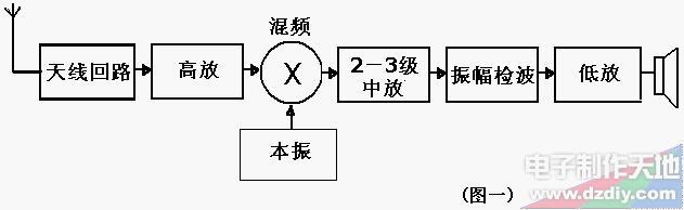 免调整AM接收芯片工作原理及特性