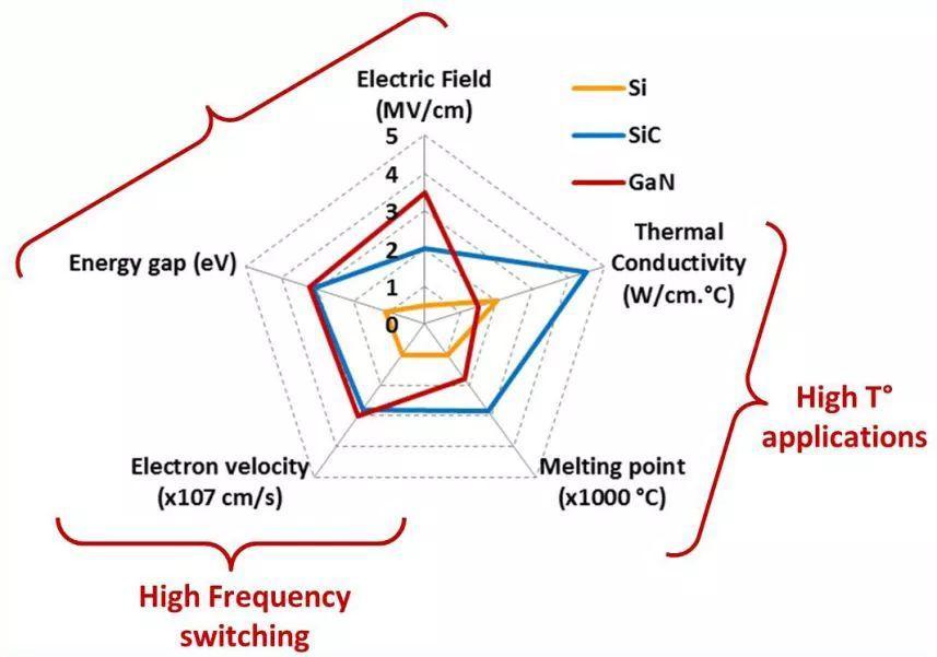 采用SiC材料元器件的特性结构介绍