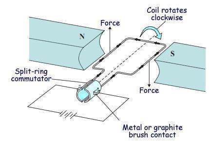 有刷直流电机工作过程及应用
