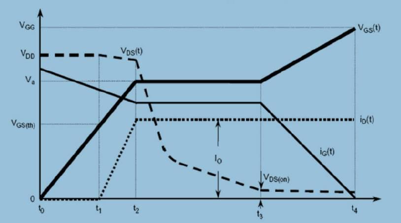 米勒效应会对MOSFET管造成怎样的影响