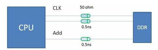在PCB设计中DDR布线的原则与重要性