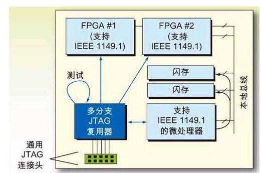 JTAG技术应用的各个阶段分析