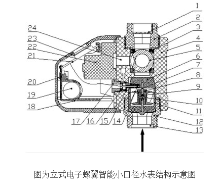 电子螺翼式智能小口径水表的原理及设计