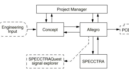 EDA工具手册概述系统简介Cadence安装和库管理及PCB设计规范等