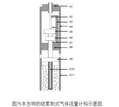 累積式氣體流量計的原理及設計