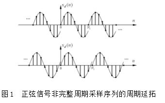 如何使用LabVIEW实现正弦信号的频率与相位测量