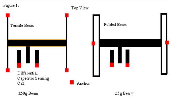 表面微加工的应用开发