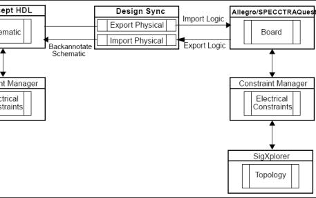 EDA工具手册Cadence教程之约束管理器的详细使用教程免费下载