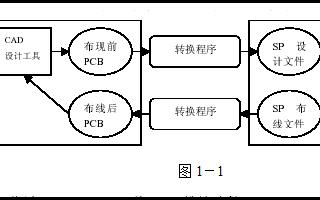 EDA工具手册Cadence教程之如何有效的使用自动布线器